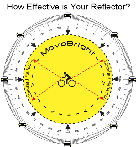 Why is MovoBright so effective? Here's an Illustration that demonstrates how effective MovoBright 360 Degrees reflector is.